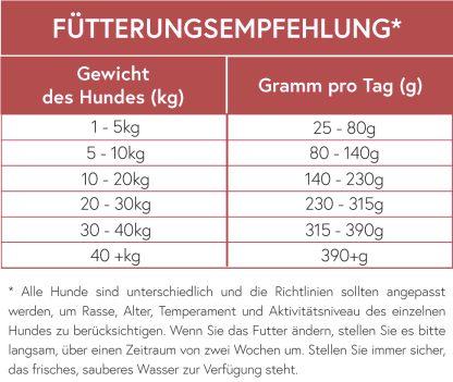 Hundefutter Superfood 65 Rind Fütterungsempfehlung